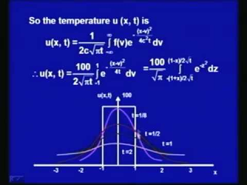 Mod-2 Lec-22 Fourier Integral&Transform Method for Heat Equation
