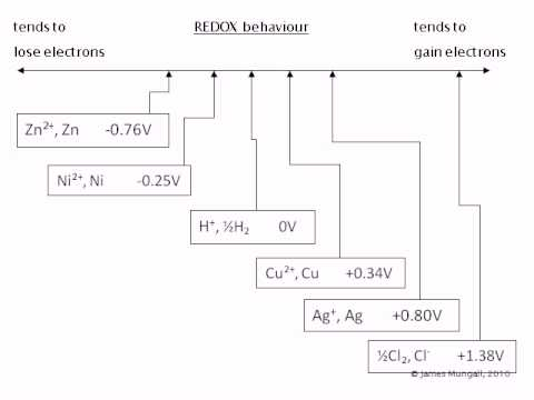Electrochemical Series 1. Introduction