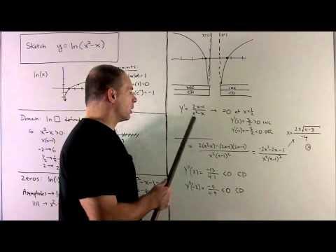 Graph of f(x) = ln(x^2 - x)