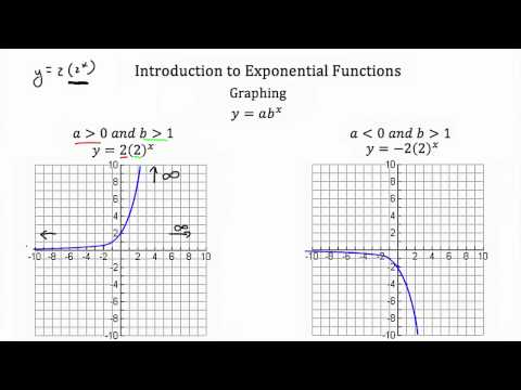 Functions- Exponential: Introduction