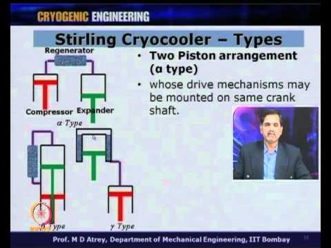 Mod-01 Lec-27 L27-Cryocoolers Ideal Stirling Cycle