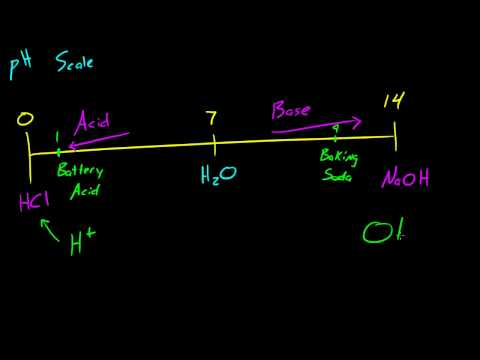 Biology Lecture - 6 - pH Scale