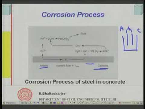 Module 7 Lecture - 2 Durability of Concrete
