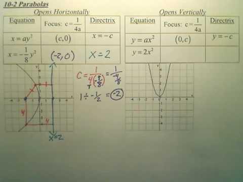 10.2a Parabolas - Algebra 2