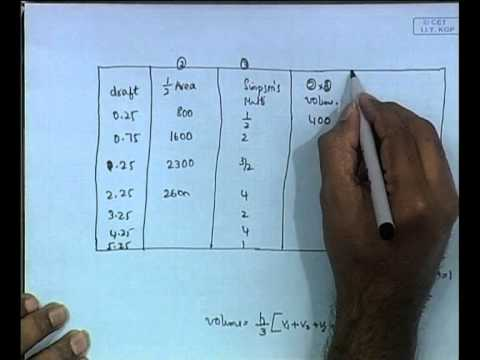 Mod-01 Lec-07 Problems in Stability - III