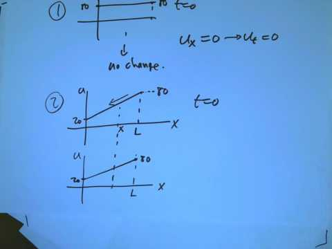heat equation intro