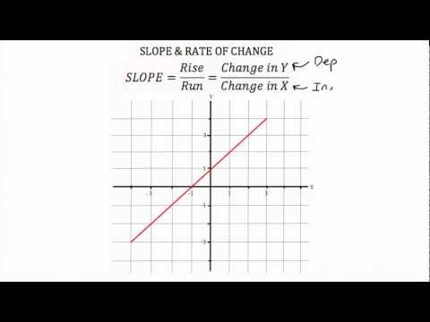 Rates of Change and Slope