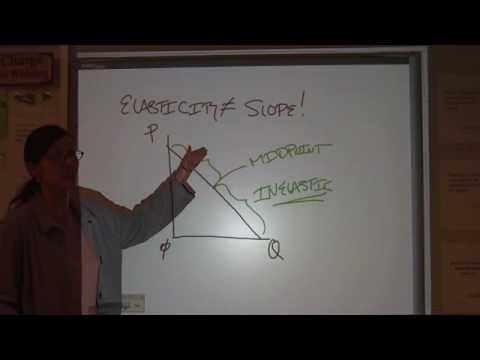 AP Microeconomics Unit 1 - Part 3