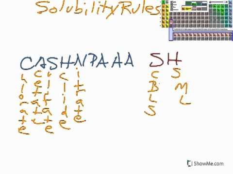 Learn about Solubility Rules