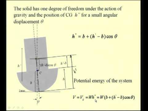 Mod- 9 Lec-22 Stability of Equilibrium
