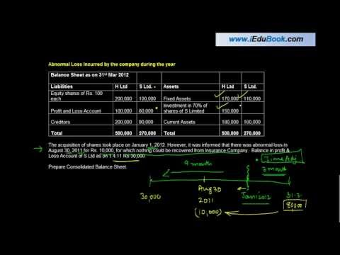 1519.Treatment of Abnormal Loss in Analysis of Profit - - CA Final Financial Reporting