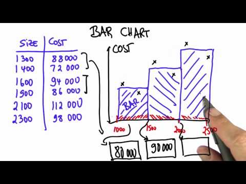 Grouping Data 3 - Intro to Statistics - Bar Charts - Udacity