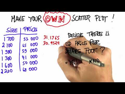 Price per Square Foot Solution  - Intro to Statistics - Scatterplots - Udacity