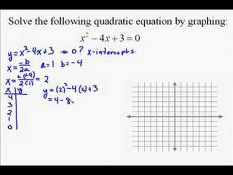 A19.19 Solving Quadratic Equations by Graphing