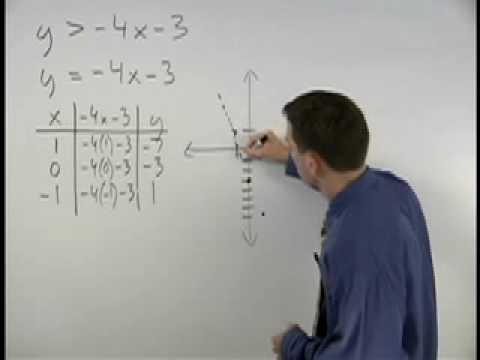 Graphing Linear Inequalities - YourTeacher.com - Algebra Help