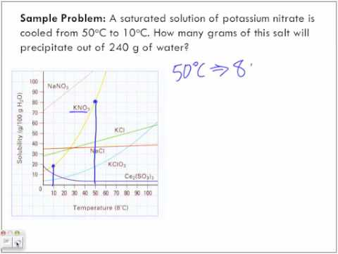 Solubility Curve and Dissociation