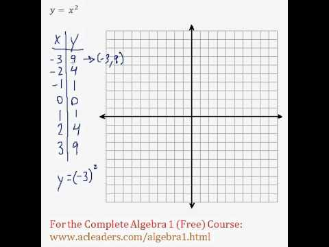 (Algebra 1) Quadratics - Graphing Quadratic Functions Pt. 1