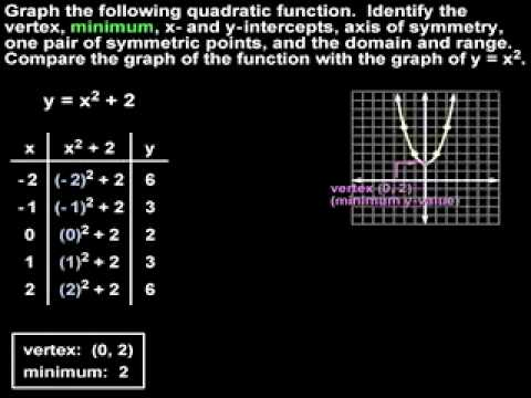 Graphing Quadratic Functions - YourTeacher.com - Algebra Help