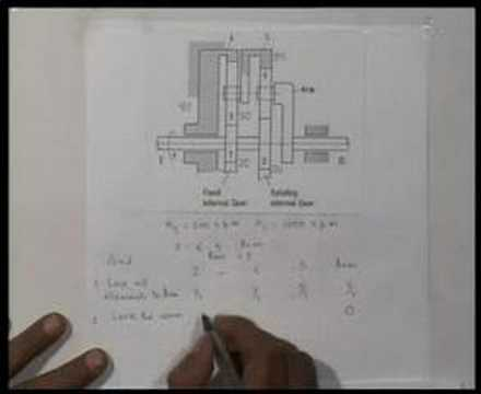 Module 13 Lecture 3 Kinematics Of Machines