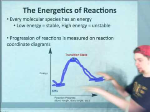 IE Organic Lecture 14.1 - Reaction Coodinate Diagrams