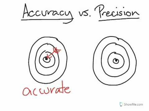 Learn about Accuracy vs. Precision