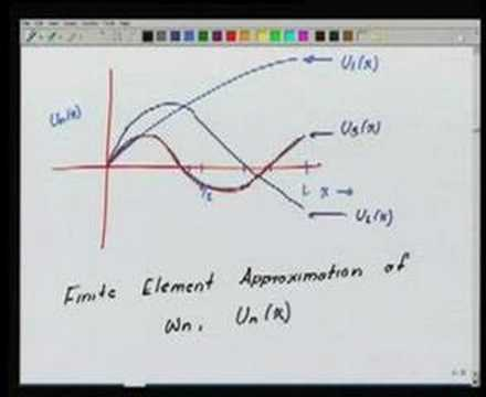 Module 11 Lecture 2 Finite Element Method