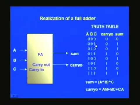 Lecture 10 - Verilog Modeling of Combinational Circuits