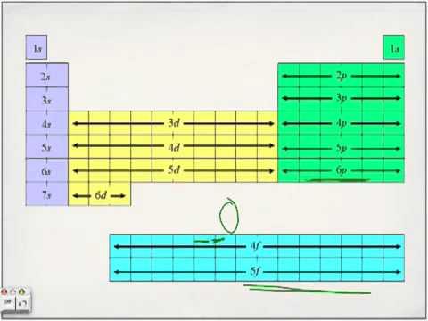 Electron Configuration Lecture