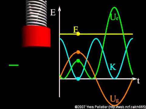 Conservation of energy in simple harmonic motion