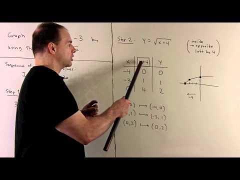 Graph of y = -2sqrt(x+4) - 3