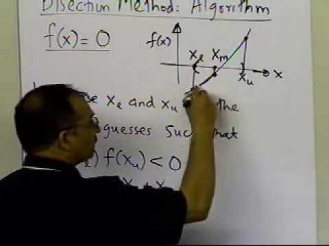 Bisection Method: Algorithm