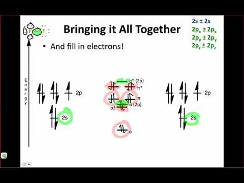 IE Organic Lecture 3.3 - Fillings MOs and Hybridization