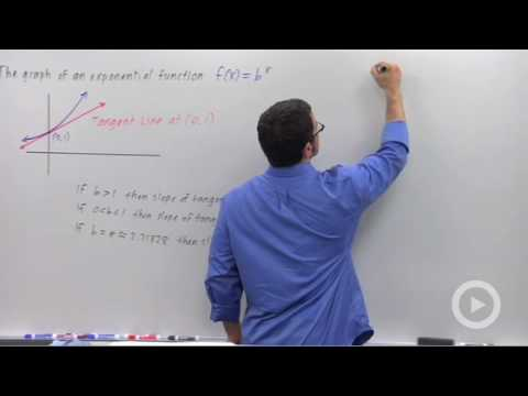 Precalculus - The Number e and the Natural Logarithm