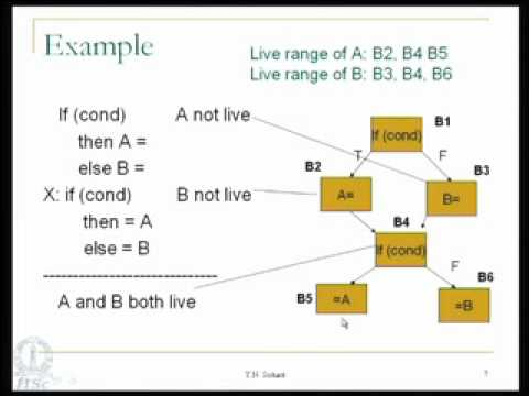 Mod-05 Lec-08 Code Generation-Part 3 and Global Register Allocation