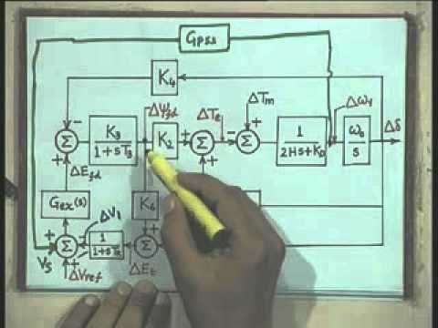 Lec-21 Small Signal Stability of a Single Machine Infinite Bus System-Part-4