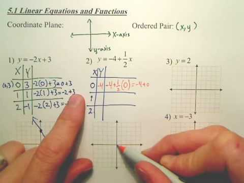 5.1b Linear Equations and Functions - Algebra 1
