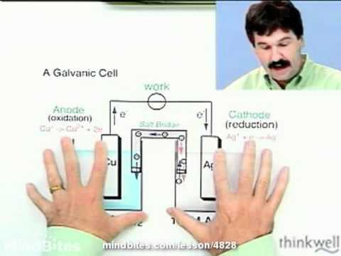 Chemistry: Electromotive Force
