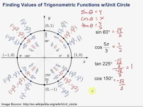 Finding Values of Trigonometric Functions with the Unit Circle