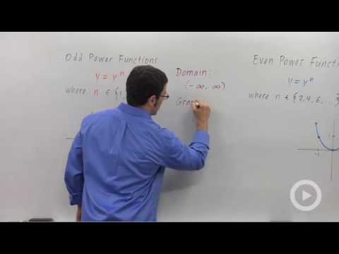 Precalculus - Integer Power Functions