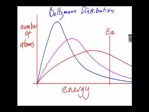 6.2.7 Boltzmann and Catalyst  IB Chemistry SL