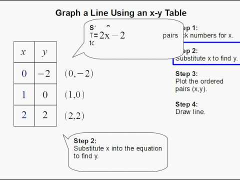 Graph a Line Using an x-y Table