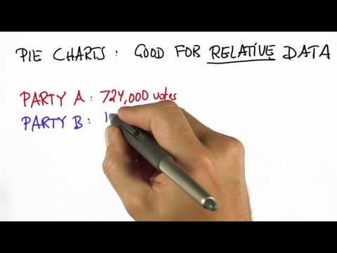 Voting 2 - Intro to Statistics - Pie Charts - Udacity