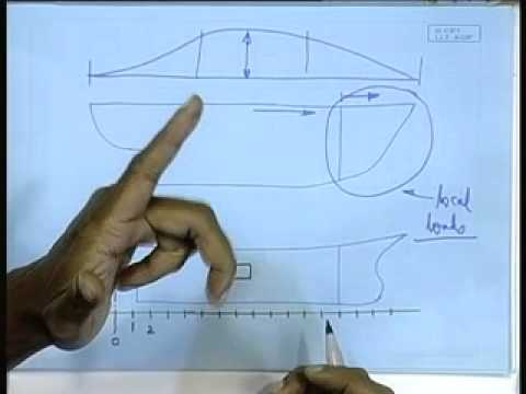 Mod-01 Lec-10 Fore Altend Construction