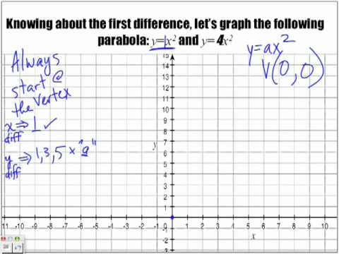 Introduction to Parabolas - When a greater than 1 - Part 4