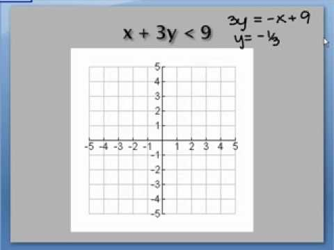 2.8 Alg2. graphing inequalities