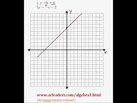 System of Equations - Solving by Graphing (pt. 2)