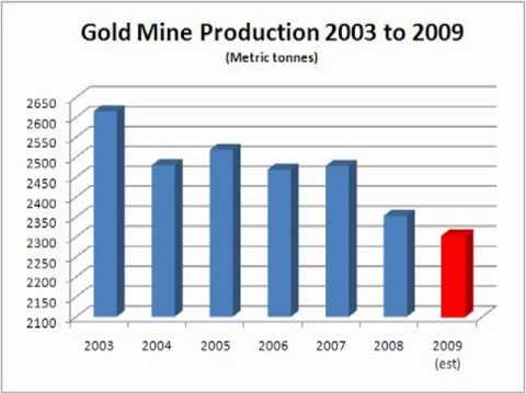 Don't Buy Gold ... Yet!
