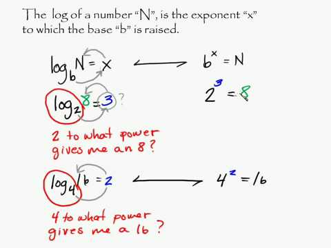 Algebra - Logarithms - Introduction Logs Intro Intuitive Math Help Log Number
