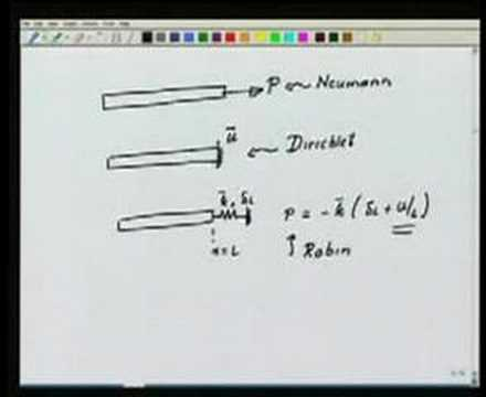 Module 4 lecture 3 Finite Element Method