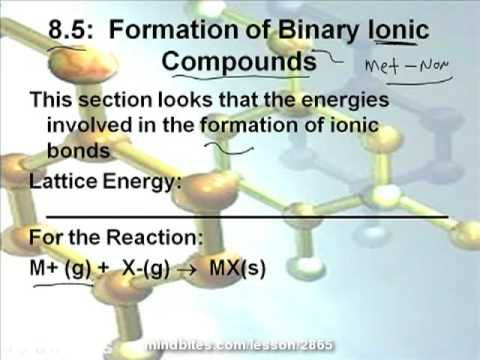 AP Chemistry: Binary Ionic Compounds